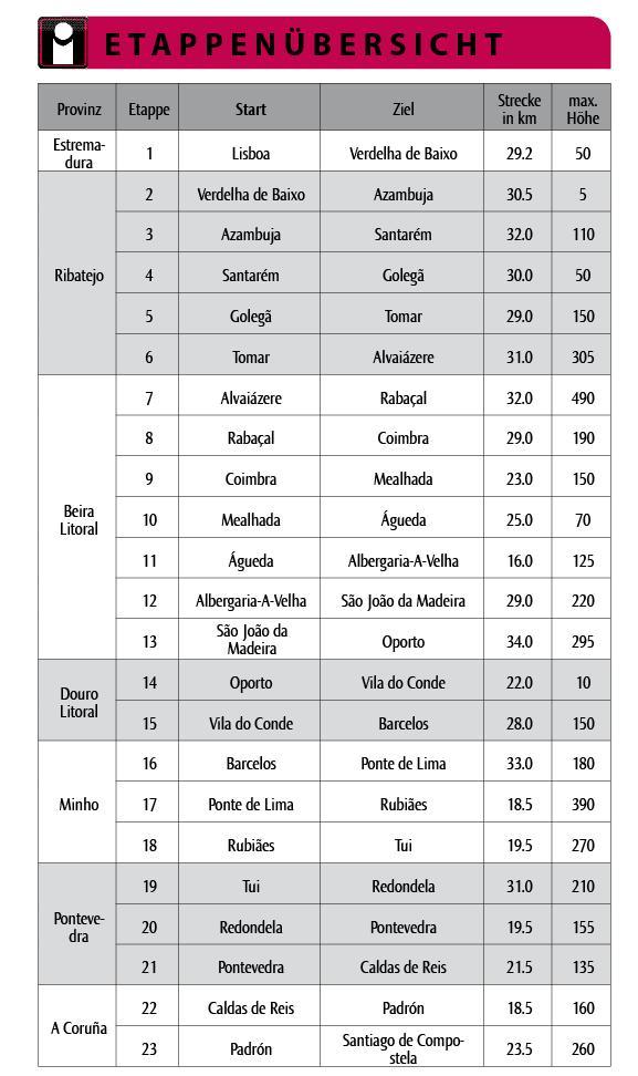 Camino Portugues Karte.Caminho Português Outdoor Wiki